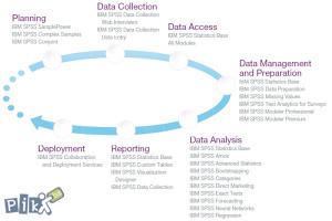 SPSS Statistika, metodologija i naučni radovi IBM